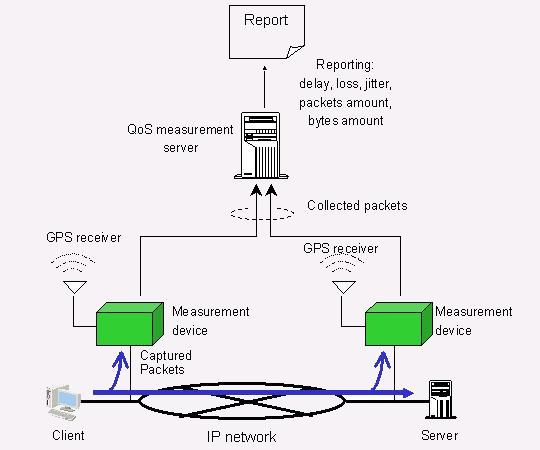 6QM Measurement System